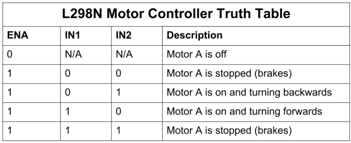 L298N Motor Controller Truth Table