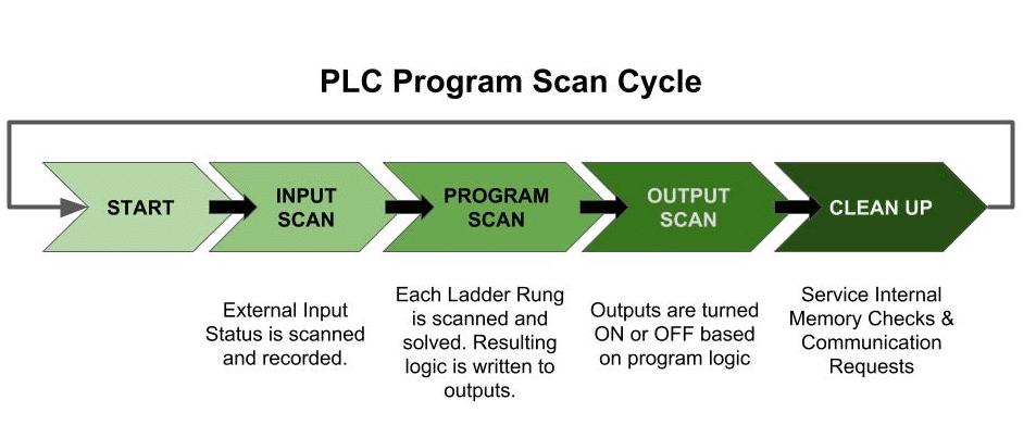PLC Program Basics