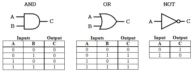 digital logic gates chart PLC