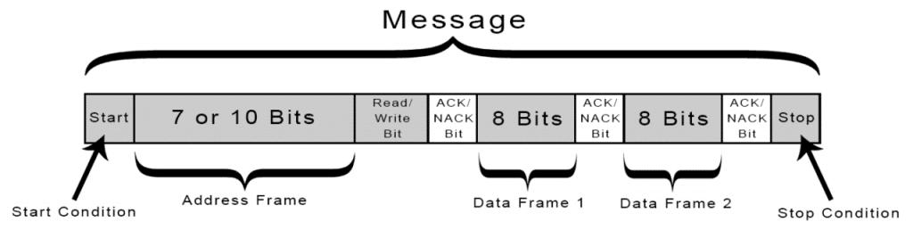 I2C Message Diagram