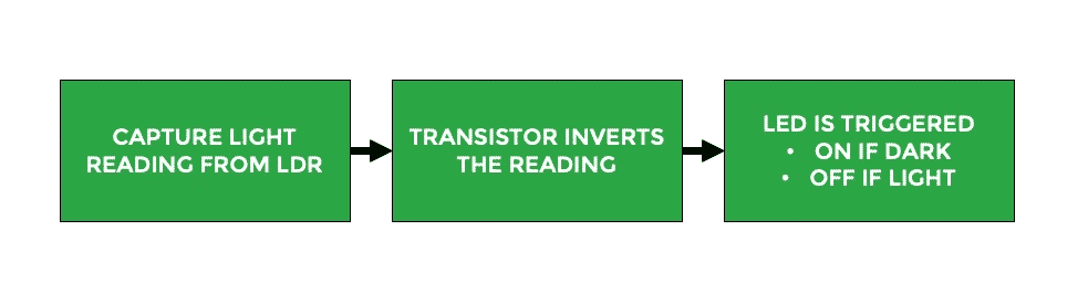 use a transistor to invert a sensor reading