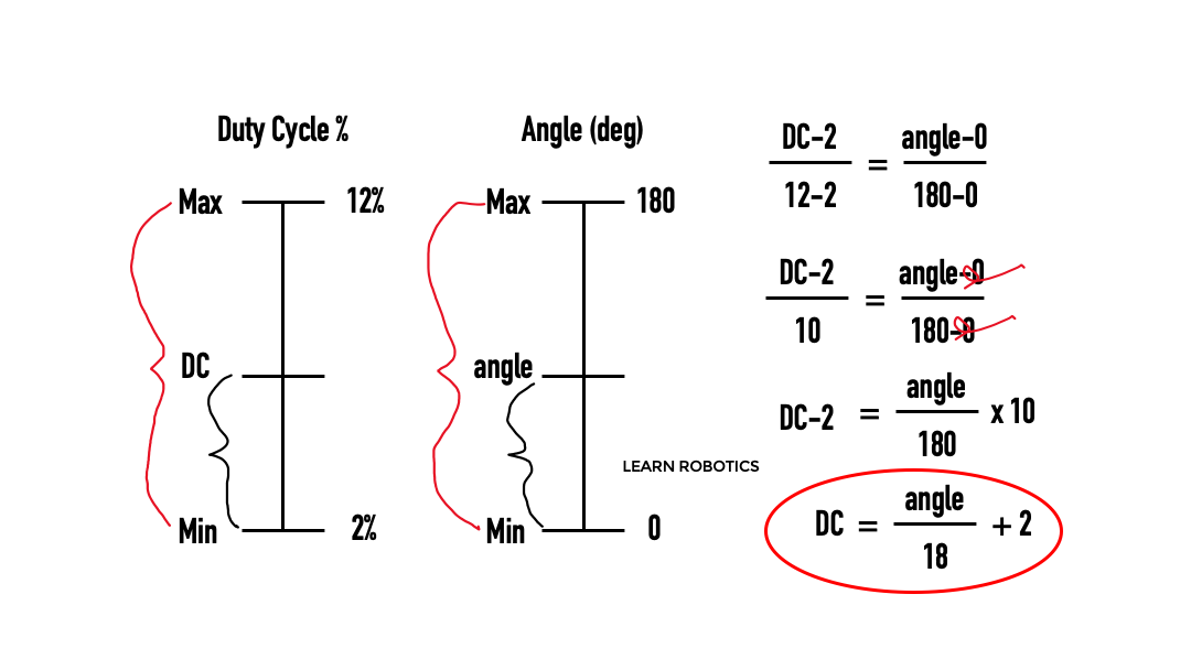 duty cycle to angle calculation for servo motors