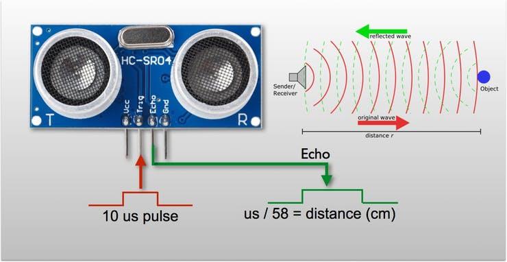 how HC-SR04 ultrasonic sensor works