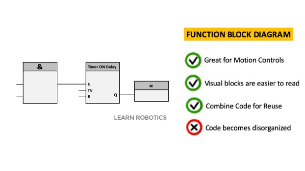 Function Block Diagram Example PLC programming