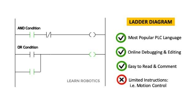 Ladder Diagram Ladder Logic Example