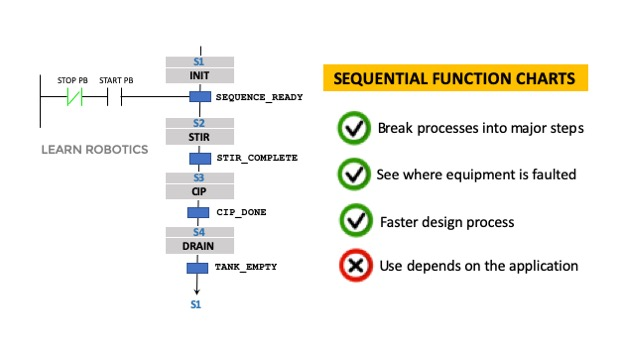 Sequential Function Charts PLC programming