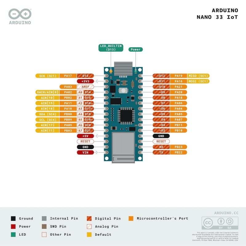 Arduino Nano 33 IoT Pinout Arduino Uno Alternative with built-in Wifi