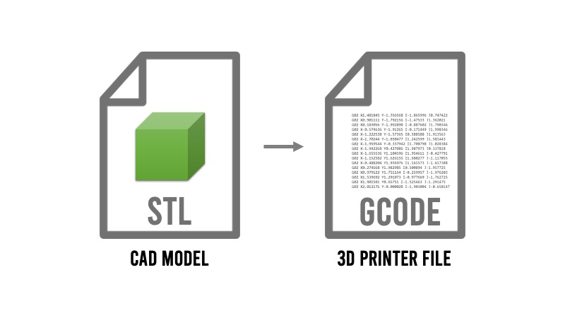Convert an STL to G-code for 3D Printing