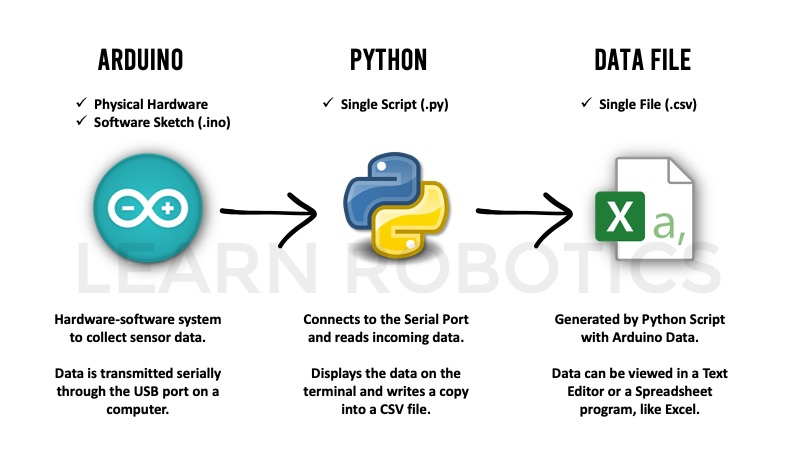 How to generate log files for Arduino projects using Python and Excel