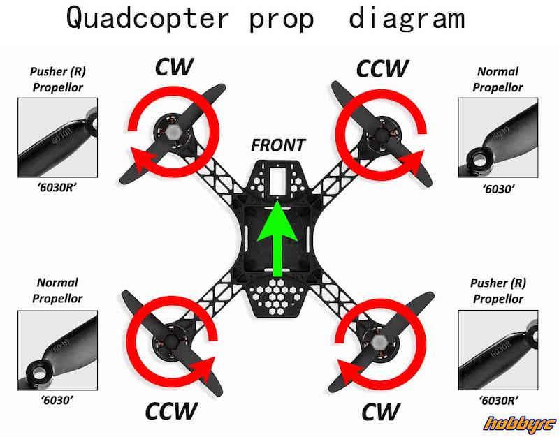 drone prop rotation diagram